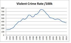 ViolentCrime1960_2014.jpg