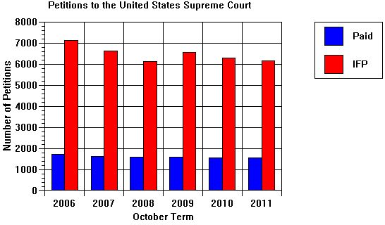 http://www.crimeandconsequences.com/crimblog/files/pictures/USPetitions06_11.jpg